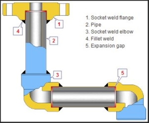 Socket Weld System